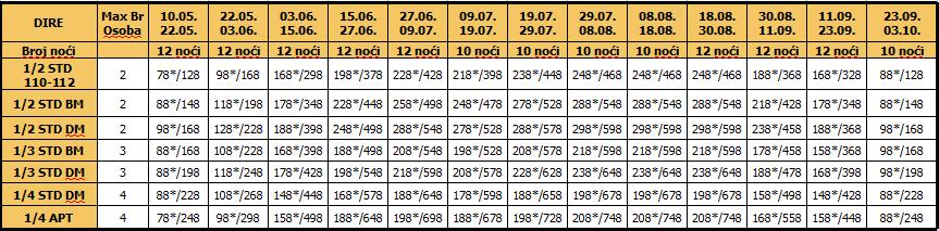 Cenovnik Dire 10 i12 Noći 18.01.2017