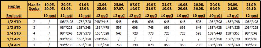 Cenovnik Magda 10 i 12 noci 16.01.2017.